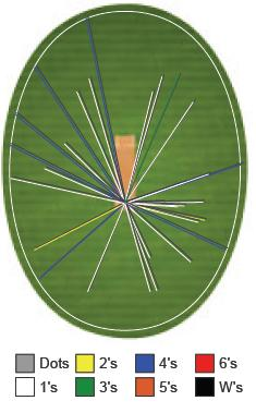 Jobin scored his runs all round the wicket. His half-century included 7 hits to the fence
