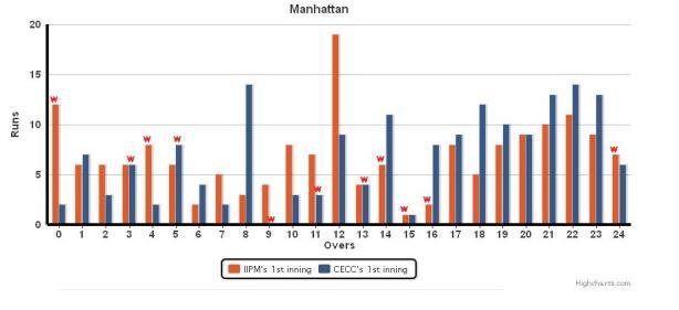 Manhattan chart