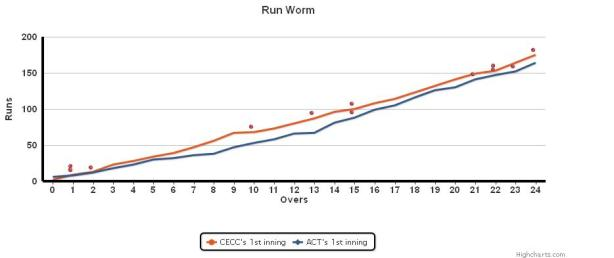 Run Worm_cecc_act_30_mar_2013