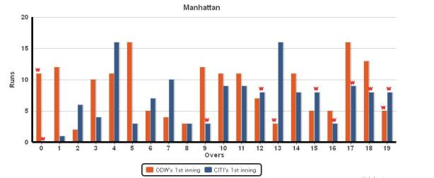 Manhattan ODW vs CITI