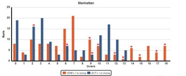 Manhattan_ACT_vs_ODW