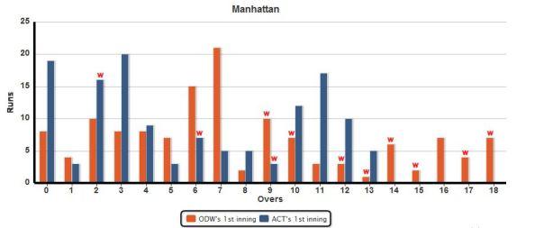 Manhattan_ACT_vs_ODW