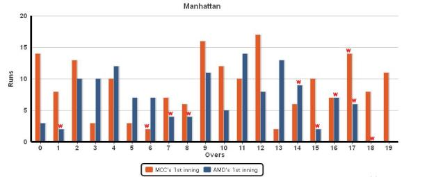Manhattan_MCC_vs_AMD