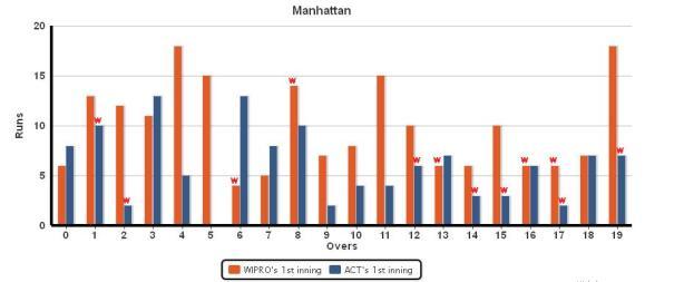 Manhattan_WIPRO_vs_ACT