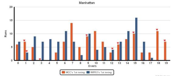 Manhattan_WIPRO_vs_MCC