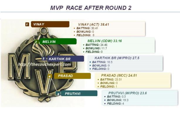 MVP Race Round 2