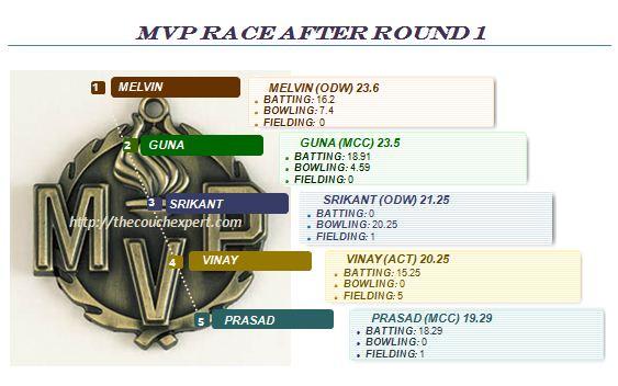 MVP Round 1