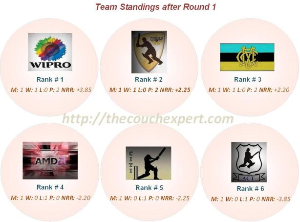 Team Standings Round 1