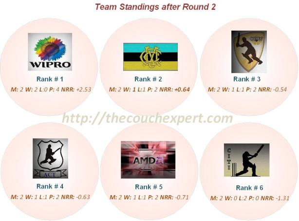 Team Standings Round 2