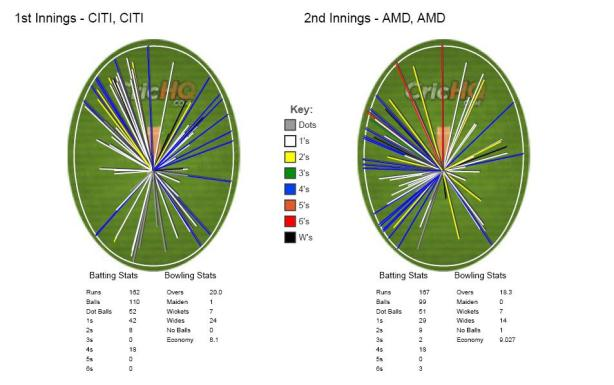 Wagonwheel_AMD_vs_CITI