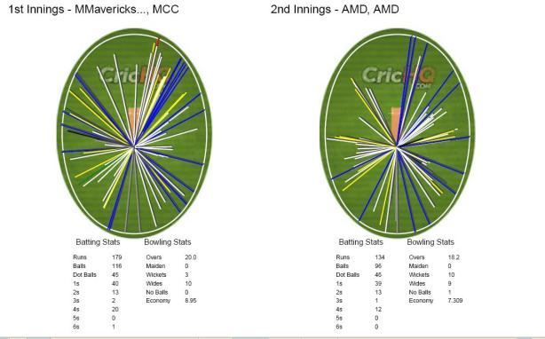 Wagonwheel_MCC_vs_AMD