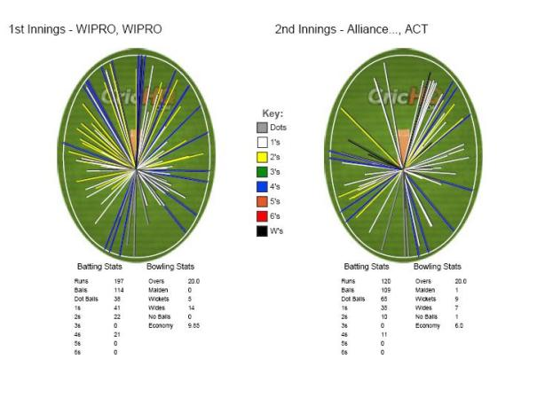 Wagonwheel_WIPRO_vs_ACT
