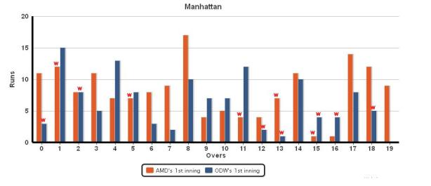 Manhatten_AMD_vs_ODW