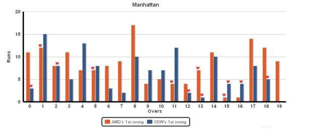 Manhatten_AMD_vs_ODW