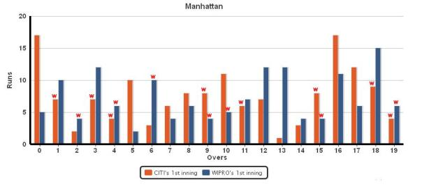 Manhatten_citi_vs_wipro
