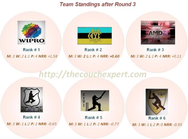 Team Standings Round 3