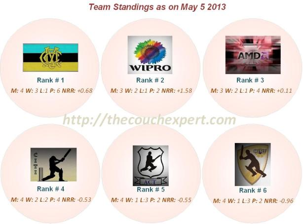 Team Standings Round 4a
